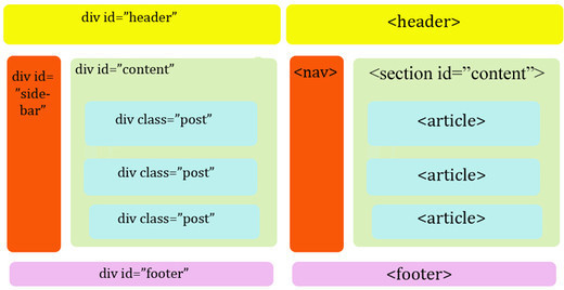 HTML5 & CSS3 for Beginners (PDF)